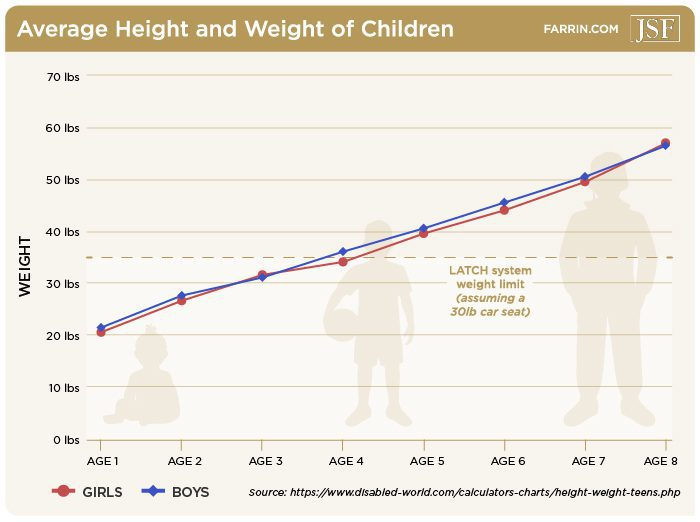 The average 8 year old child is about 50.5 inches tall and weighs about 57 lbs.