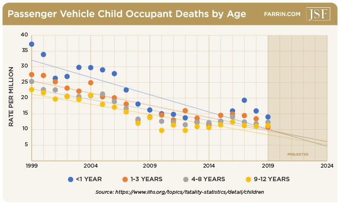 child deaths in car accidents decreasing from 1999-2019