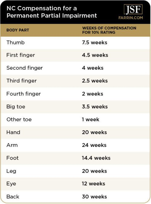 permanent partial impairment rating chart for compensation with 10% rating