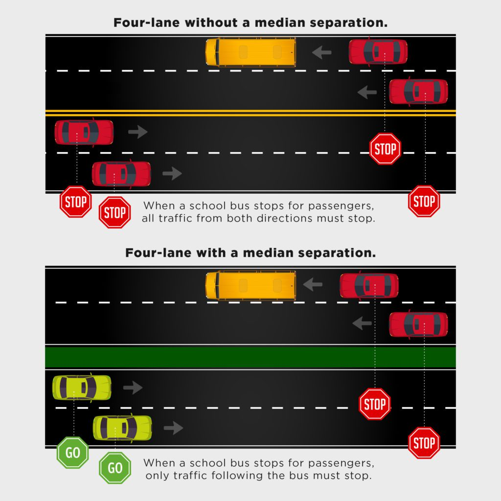 when to stop for a bus on a four-lane road with and without a median separation