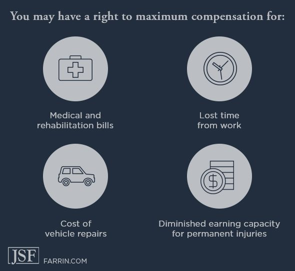 Right to maximum compensation for medical and rehab bills, lost work time, vehicle repairs & more