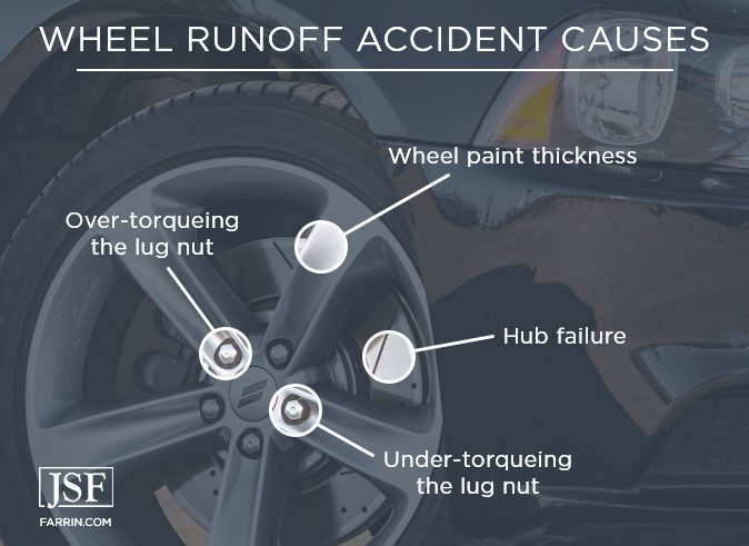 Causes of wheel runoff accidents including hub failure, wheel paint, and lug nuts
