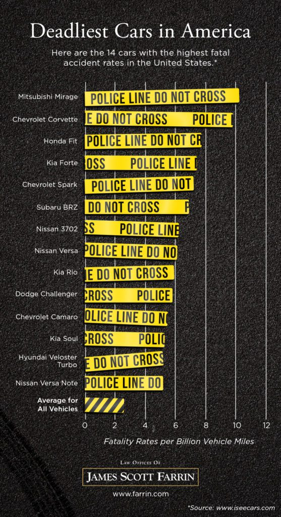 Deadliest cars in America infographic