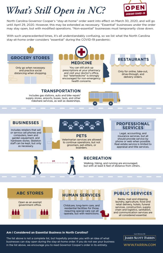 infographic of what types of businesses are still open in North Carolina with COVID restrictions