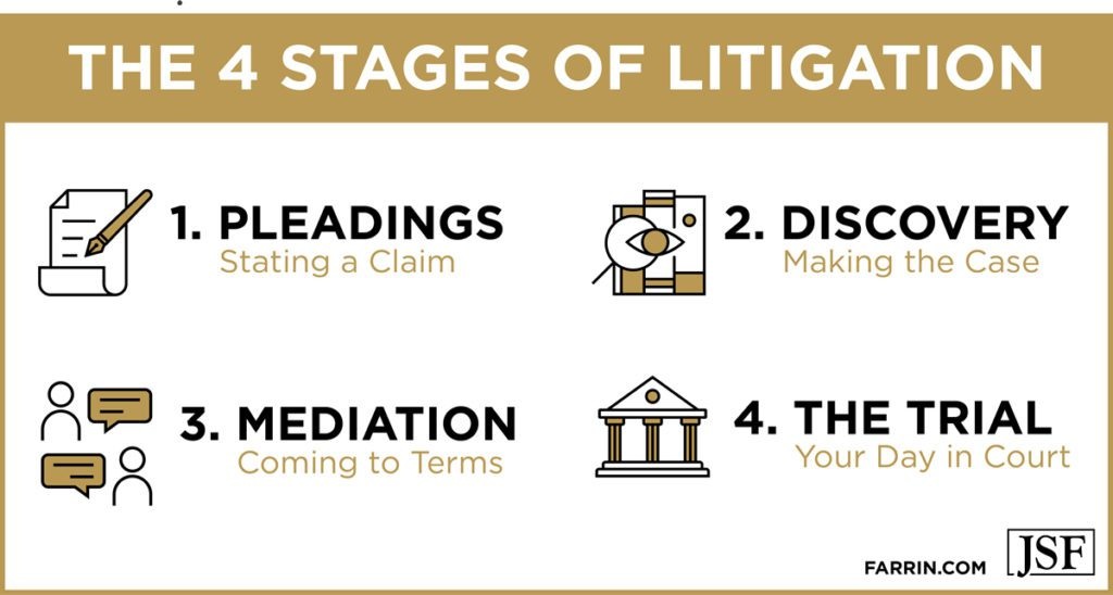 4 stages of litigation: pleadings, discovery, mediation, trial