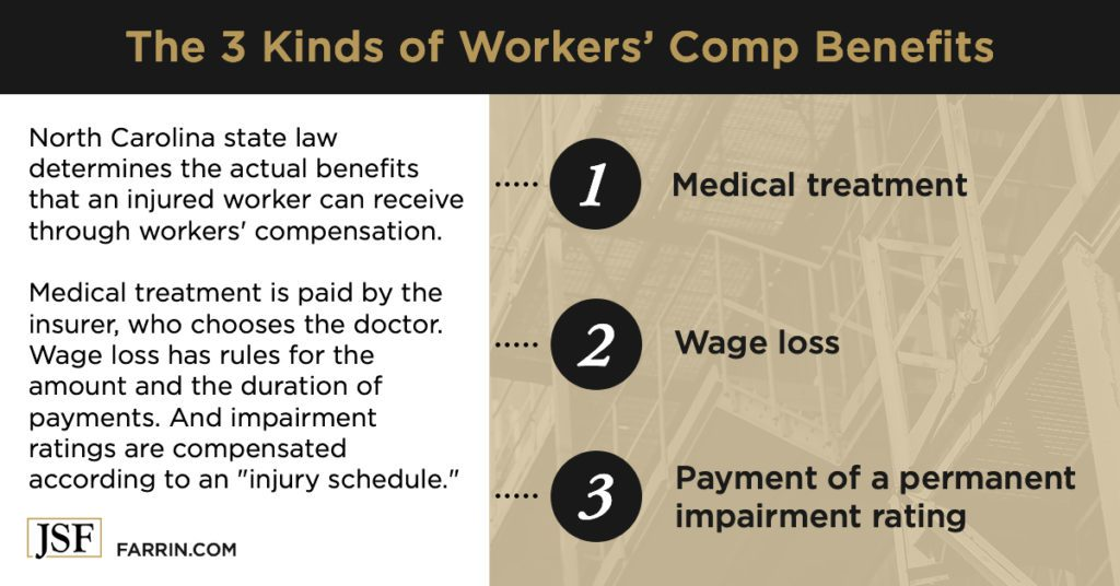The three kinds of workers' compensation benefits - medical treatment, wage loss & permanent impairment rating payment.