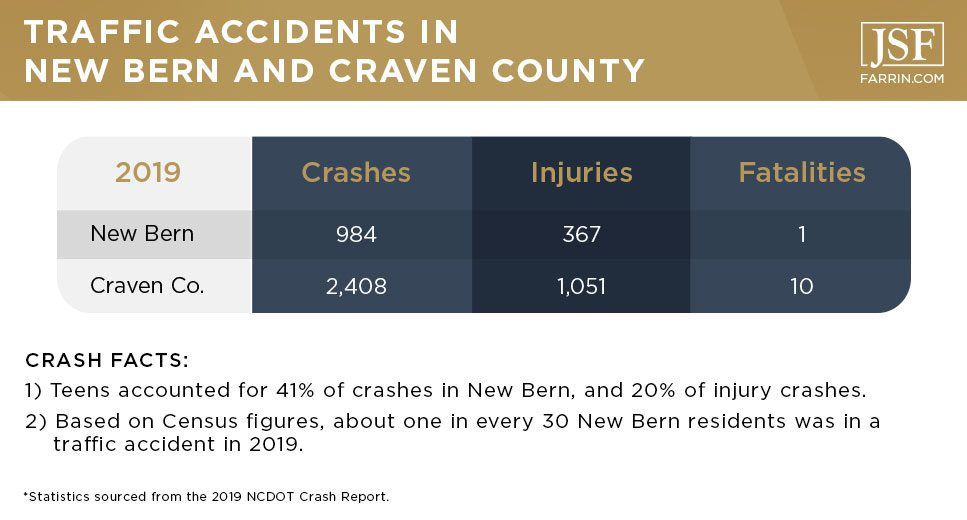 Traffic accidents in New Bern and Craven County in 2019