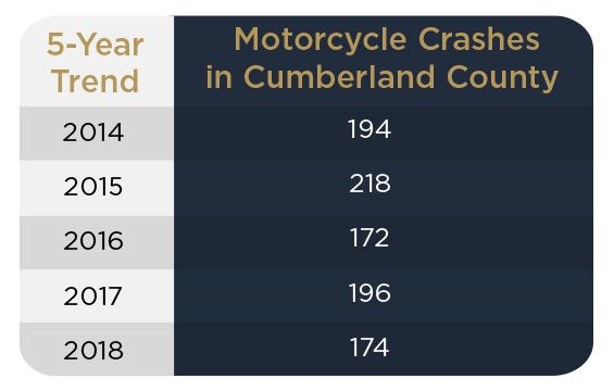 Motorcycle Crashes in Cumberland County – 5-Year Trend