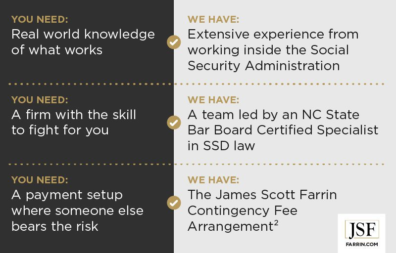 James Scott Farrin Disability attorneys offer experience, skill & a contingency fee arrangement.