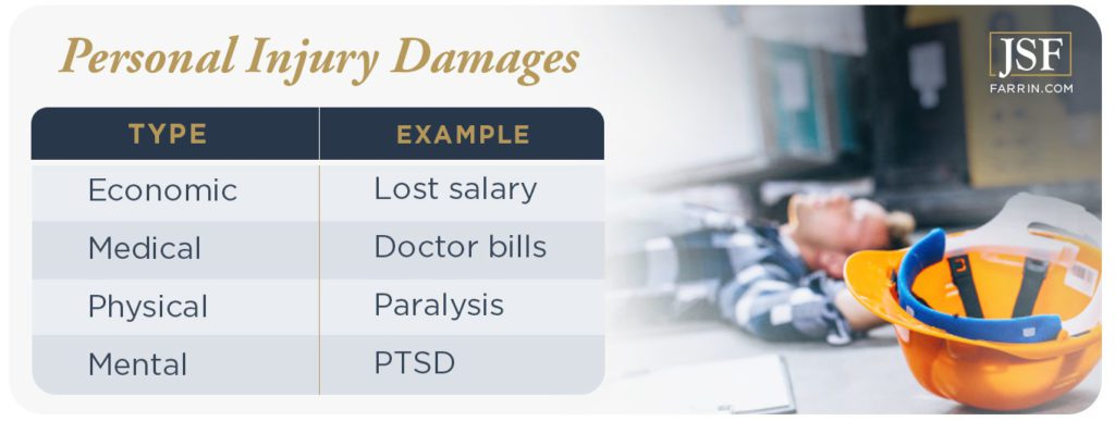 Personal injury damages classified by types, and the corresponding example.