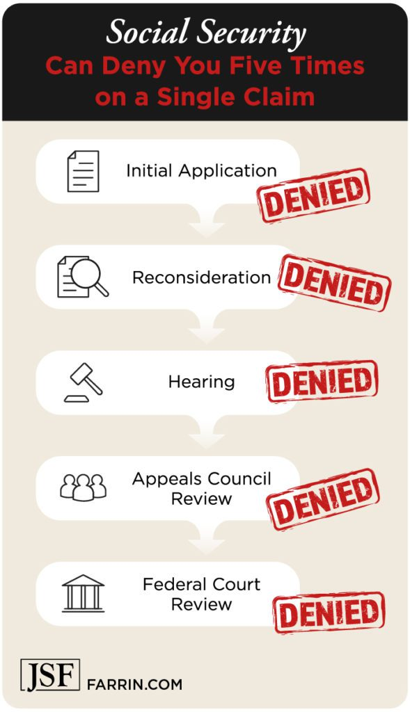 SSD can be denied at first application, reconsideration, hearing, appeals council & federal court.