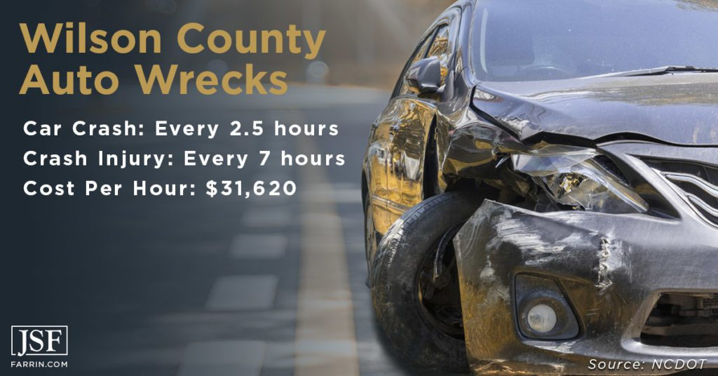 Wilson car accident stats on crashes, injuries, and costs