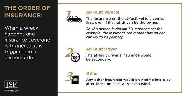 The order in which various insurance policies are applied in a car wreck.