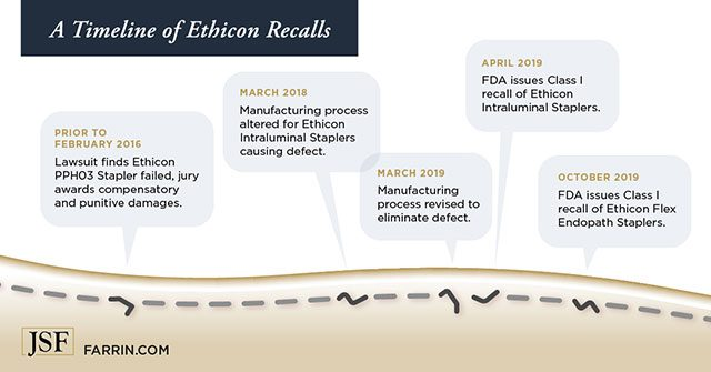 timeline of Ethicon recalls from Feb 2016 to Oct 2019