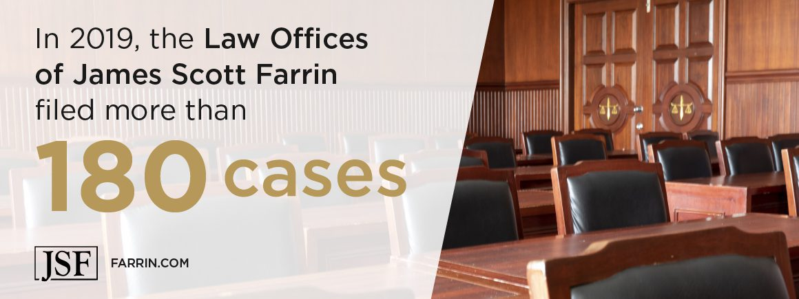 In 2019, the Law Offices of James Scott Farrin filed more than 180 cases.