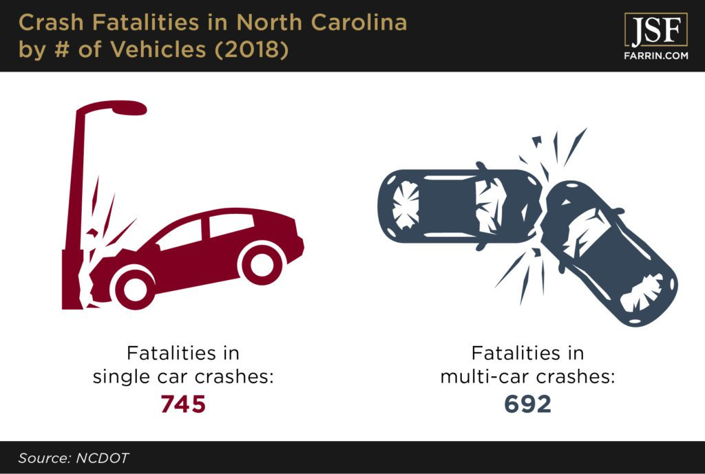 Number of car crash fatalities in North Carolina in 2018, in both single and multi-car accidents.