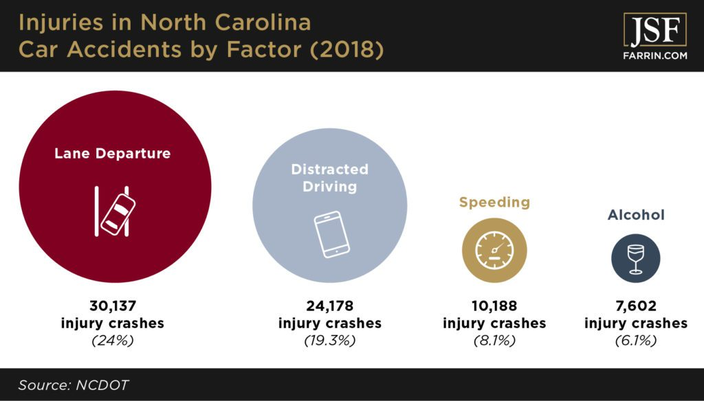 Lane departure, distracted driving, speeding, and DWI are main factors for car accidents in NC.