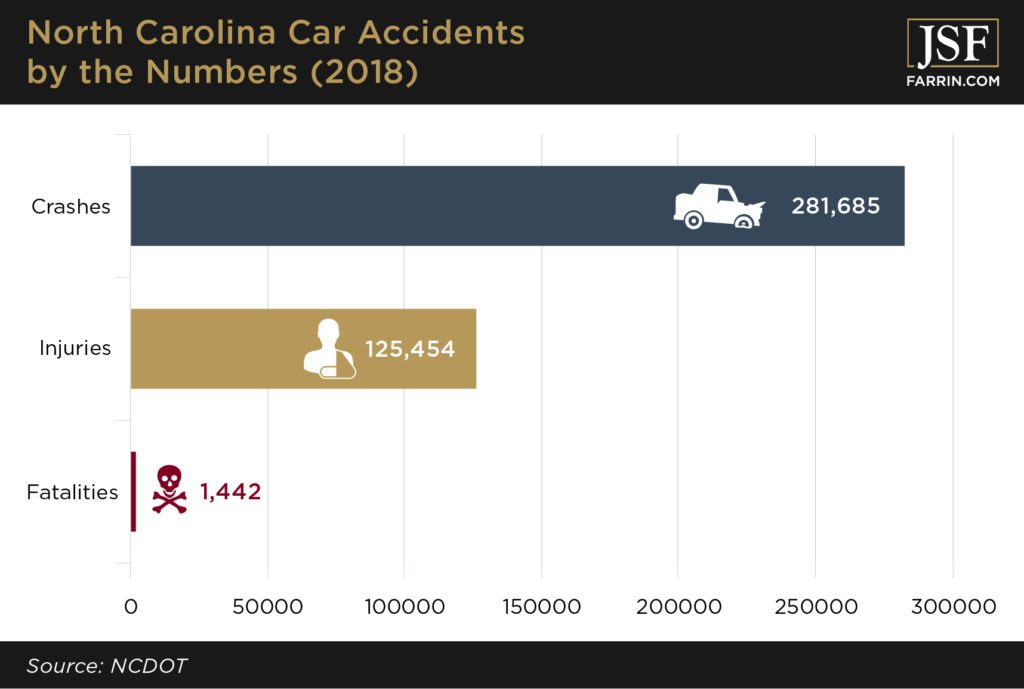 Number of North Carolina car accidents in terms of fatalities, injuries, and total crashes.