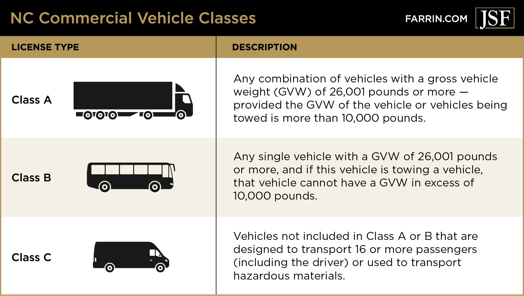 Licenses for commercial vehicles in North Carolina are divided into three classes.