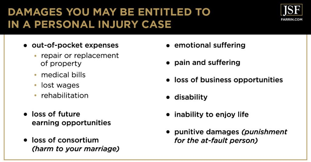 Potential compensation damages in a personal injury case, including pain and suffering & disability.