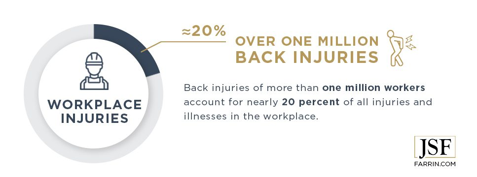 Back injuries of more than one million workers account for nearly 20% of all work injuries.