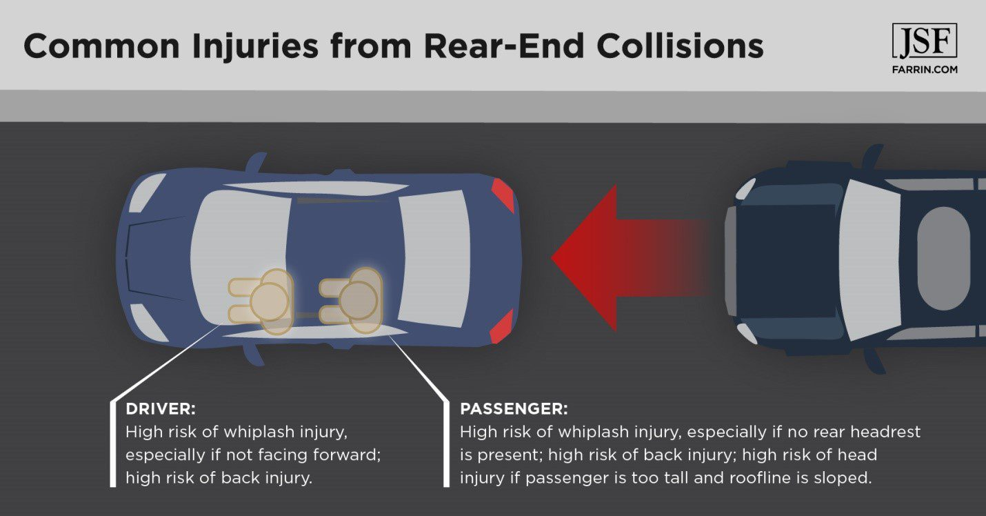 Common injuries affecting the driver and passengers in rear-end car collisions.