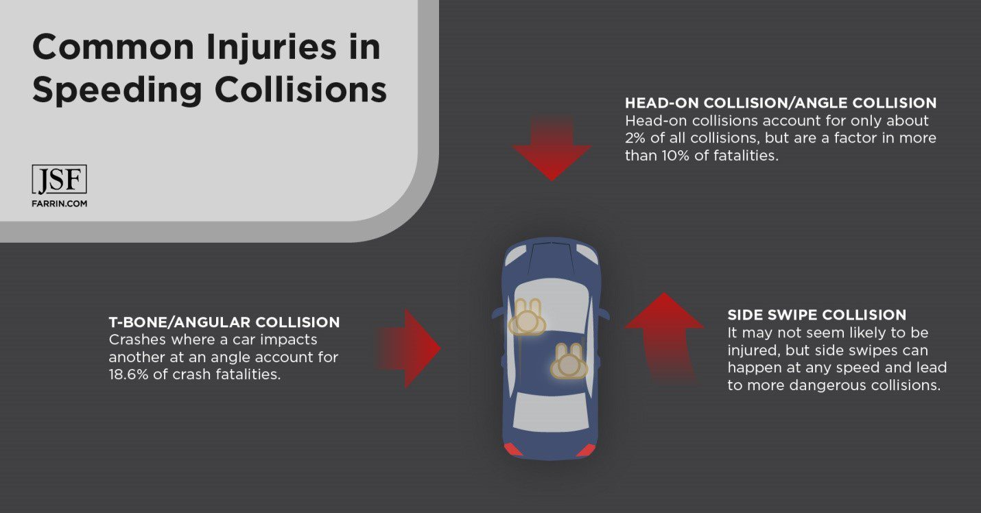 Common injuries in head-on, t-bone, and side swipe car collisions.