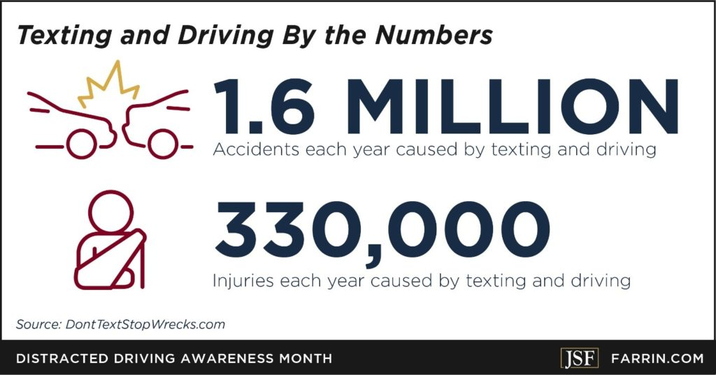 Texting and driving leads to 1.6 million accidents and 330,000 injuries per year.