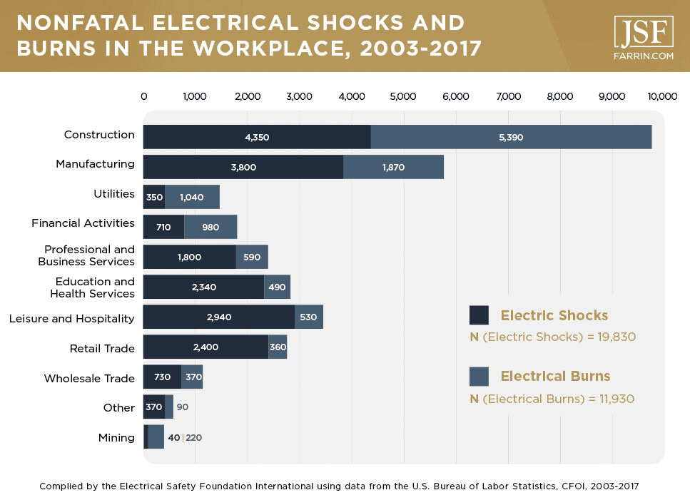 Number of nonfatal electrical injuries by industry between 2003 - 2017
