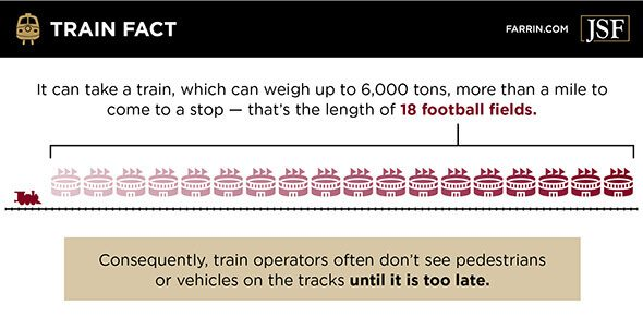 A train can take more than a mile to stop. This is often too late to stop for objects on the tracks.