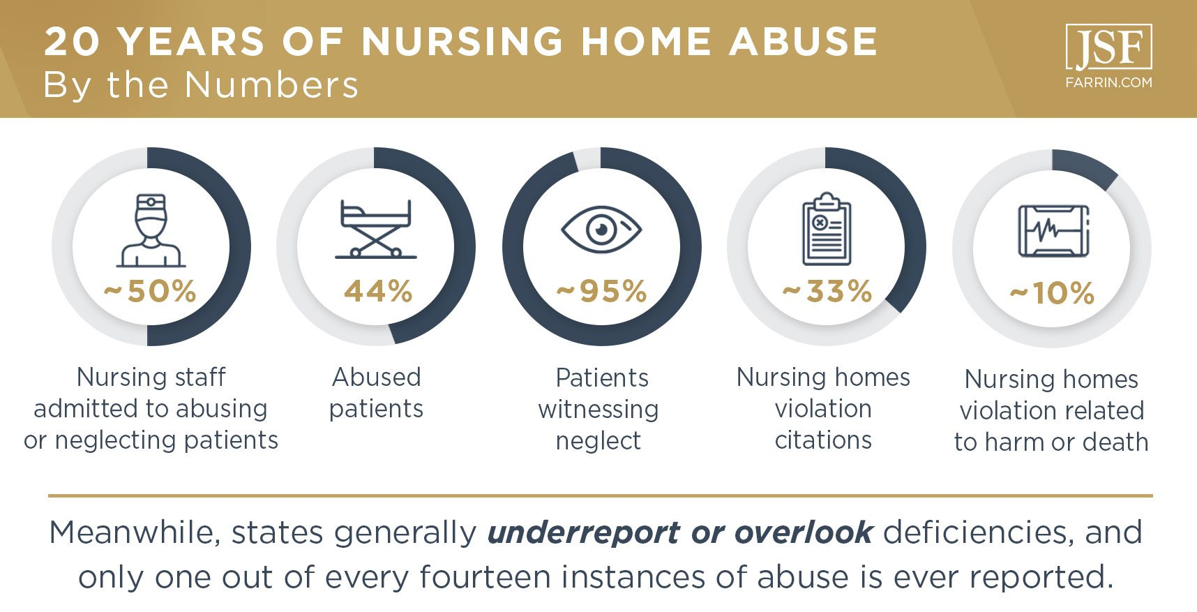 Stats on nursing home abuse. States usually underreport or overlook deficiencies.