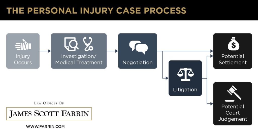 The process for a personal injury case, from start to finish, at the Law Offices of James Scott Farrin.