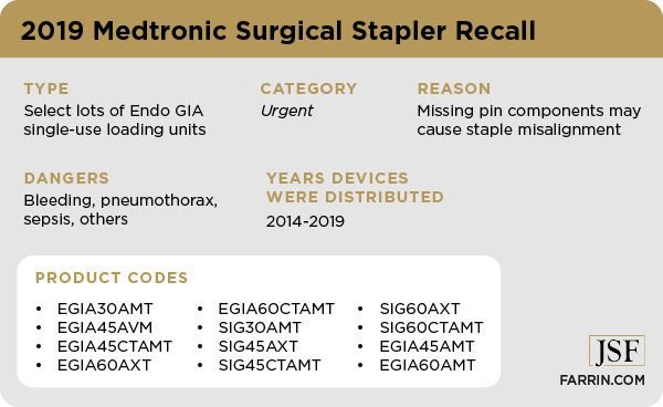 Medtronic surgical staplers are being recalled due to missing components which can cause serious harm.