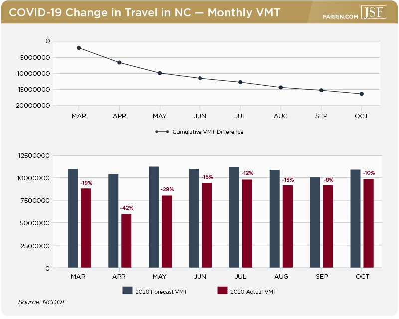 There was a significant difference in the forecast and actual vehicle miles traveled in 2020.
