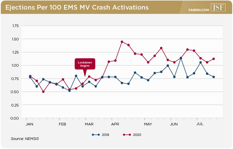 Ejections per 100 EMS response crash activations in 2019 and 2020, with an increase during the pandemic.