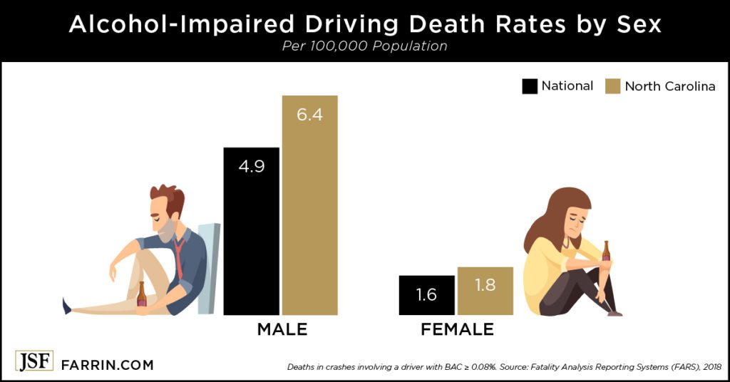 North Carolina drunk driving death rates are higher than the U.S. average for both males & females.