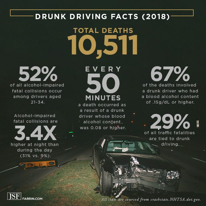 Drunk driving facts including frequency of accidents and deaths, and the worst time of the day.