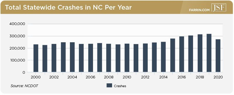Total statewide crashes in NC from over 20 years, with a decrease in 2020.