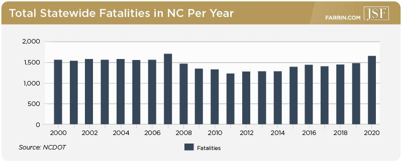Total statewide crashes in NC from over 20 years, with a notable increase in 2020.