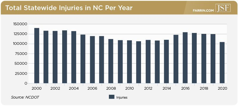 Total statewide injuries in NC from over 20 years, with a decrease in 2020.