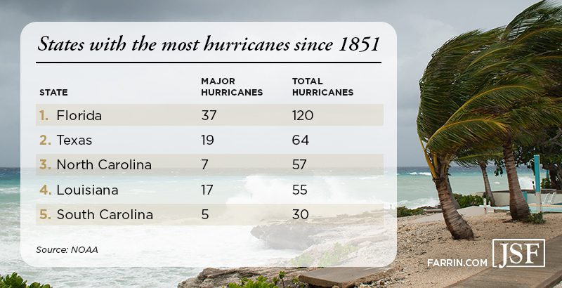 The top five states with the most hurricanes since 1851 are Florida, Texas, NC, Louisiana, and SC.