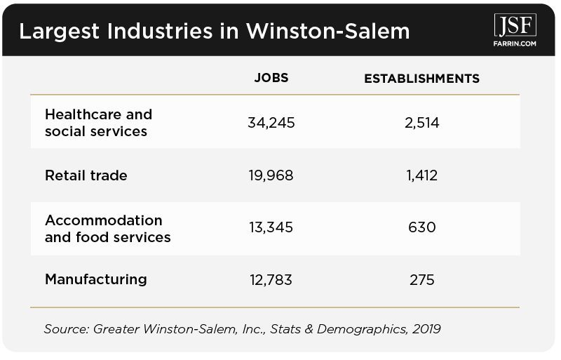 Health care, retail, food services & manufacturing are the largest industries in Winston-Salem, NC.