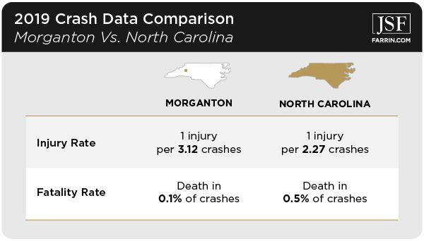 On average, Morganton has a lower rate of injury and fatal crashes than the rest of North Carolina.