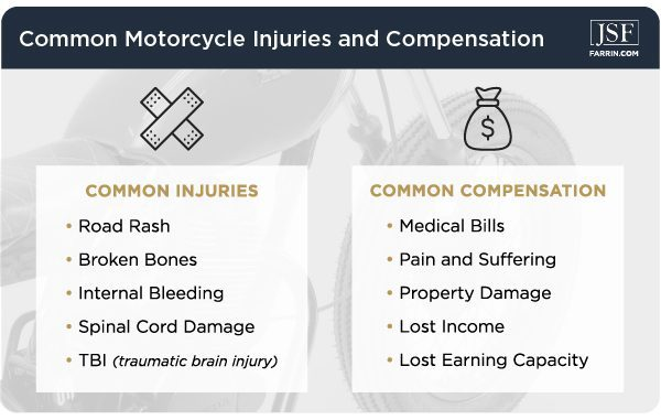 Motorcycle crash injuries can be severe, and compensation can include medical bills & lost income.