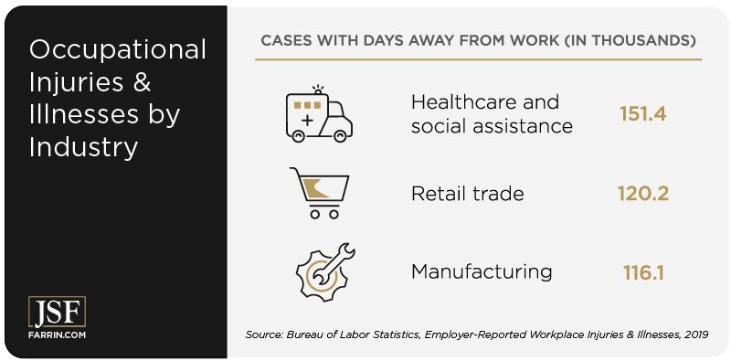 Healthcare, retail, and manufacturing are the industries with the most work injury and illness occurrences.