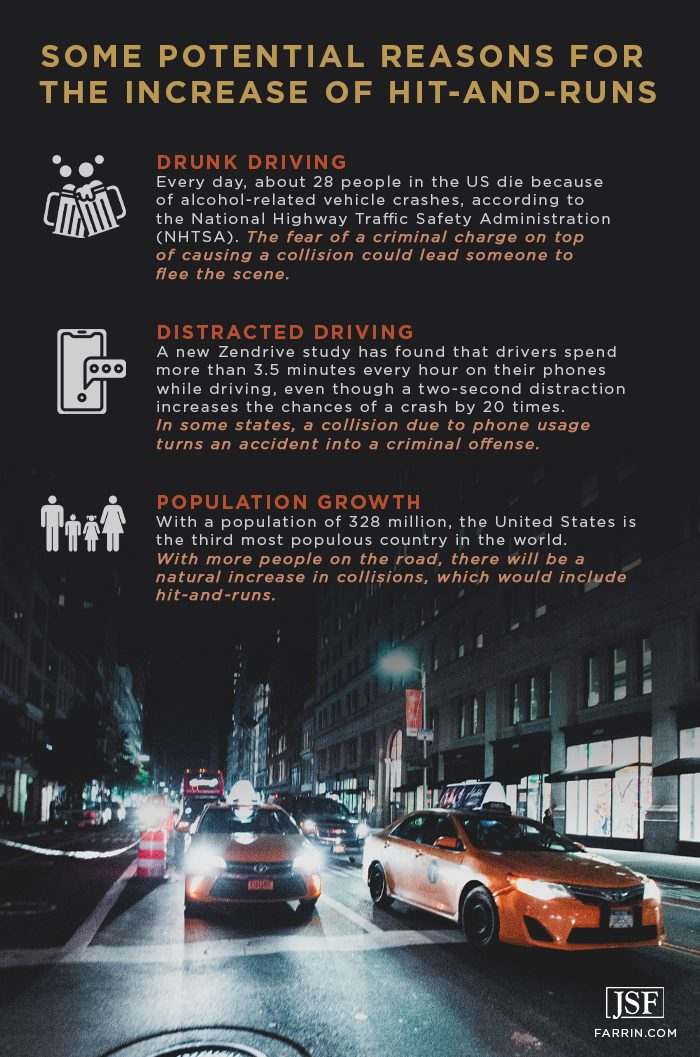 Some potential reasons for the increase of hit-and-runs include drunk and distracted driving