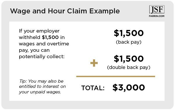 If your employer withheld $1,500 in wages and overtime pay, you can potentially collect $3,000 total.