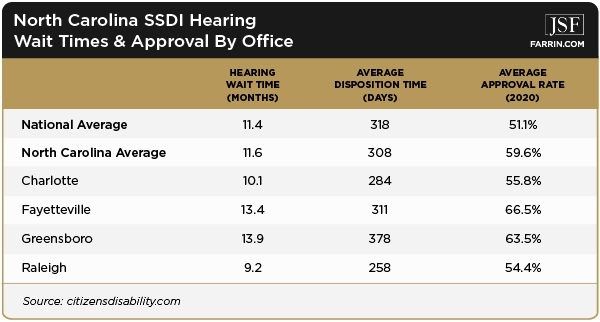 Chart of NC SSDI Hearing Wait Times and Approval By Office