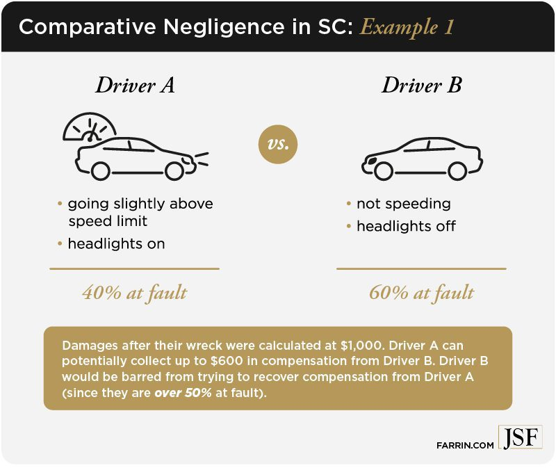 Comparative Negligence in SC when at fault 40% or 60%