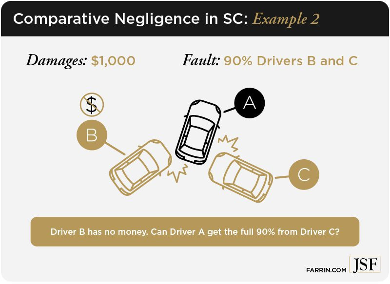 Comparative Negligence in SC illustrations of 3 drivers involved in an accident